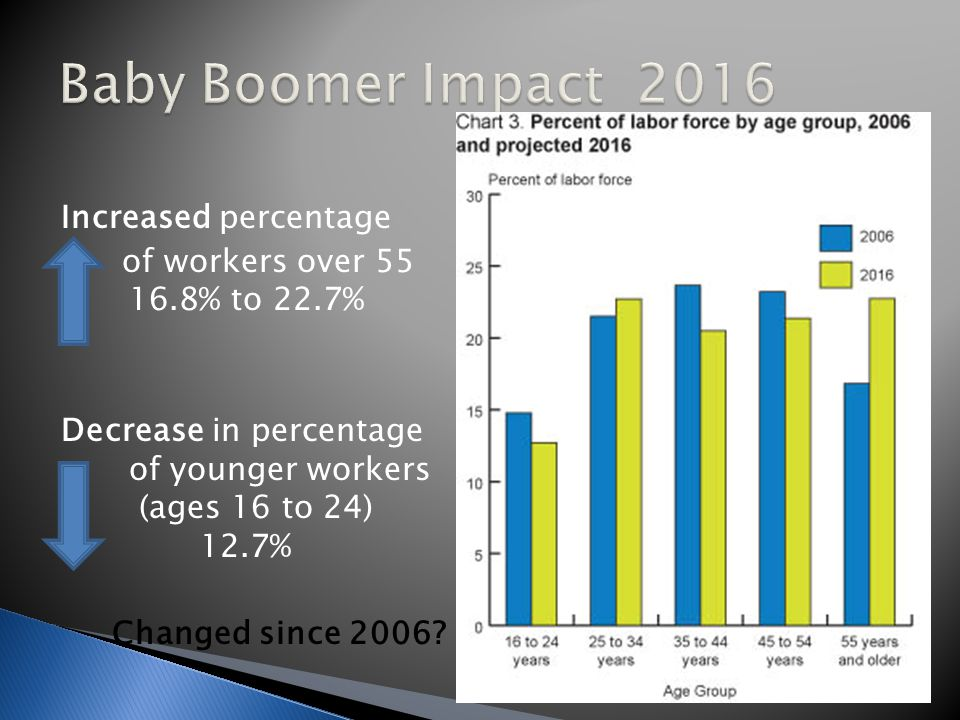 Increased percentage of workers over 55 16.8% to 22.7% Decrease in percentage of younger workers (ages 16 to 24) 12.7% Changed since 2006