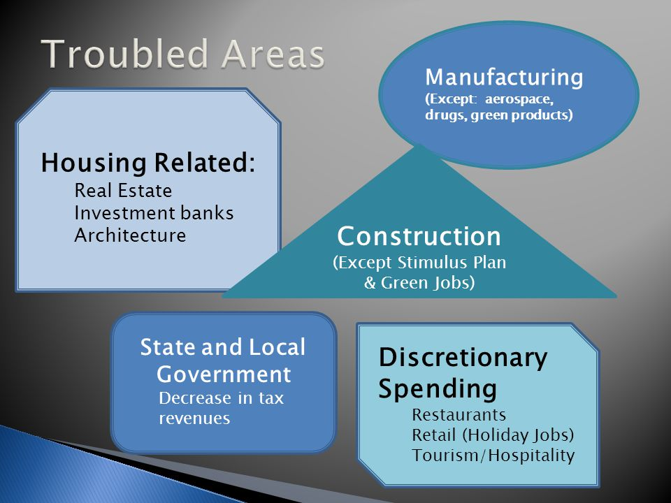 State and Local Government Decrease in tax revenues Housing Related: Real Estate Investment banks Architecture Manufacturing (Except: aerospace, drugs, green products) Discretionary Spending Restaurants Retail (Holiday Jobs) Tourism/Hospitality Construction (Except Stimulus Plan & Green Jobs)