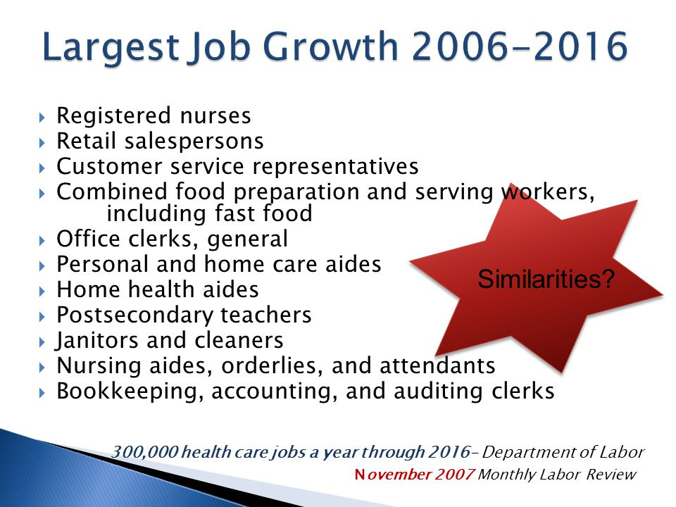  Registered nurses  Retail salespersons  Customer service representatives  Combined food preparation and serving workers, including fast food  Office clerks, general  Personal and home care aides  Home health aides  Postsecondary teachers  Janitors and cleaners  Nursing aides, orderlies, and attendants  Bookkeeping, accounting, and auditing clerks 300,000 health care jobs a year through 2016- Department of Labor November 2007 Monthly Labor Review Similarities