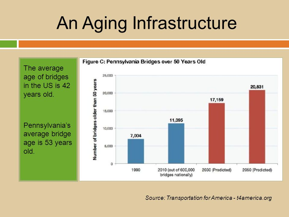 An Aging Infrastructure The average age of bridges in the US is 42 years old.