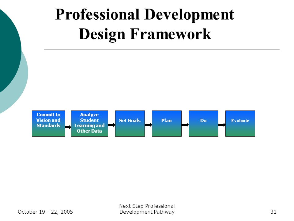 October 19 - 22, 2005 Next Step Professional Development Pathway31 Analyze Student Learning and Other Data Set Goals Plan Do Evaluate Professional Development Design Framework Commit to Vision and Standards