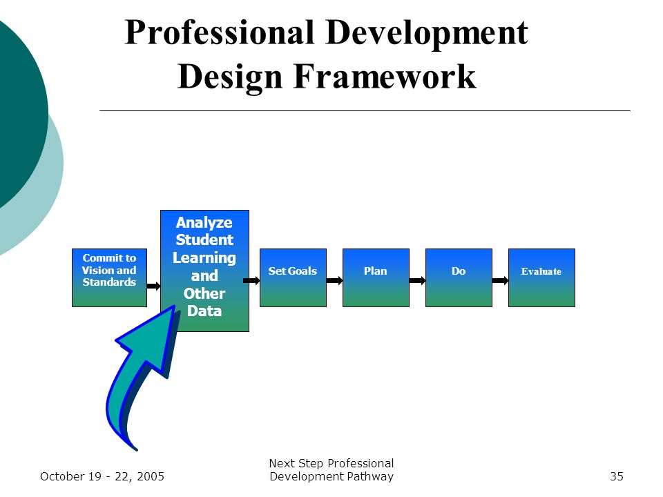 October 19 - 22, 2005 Next Step Professional Development Pathway35 Analyze Student Learning and Other Data Set Goals Plan Do Evaluate Professional Development Design Framework Commit to Vision and Standards