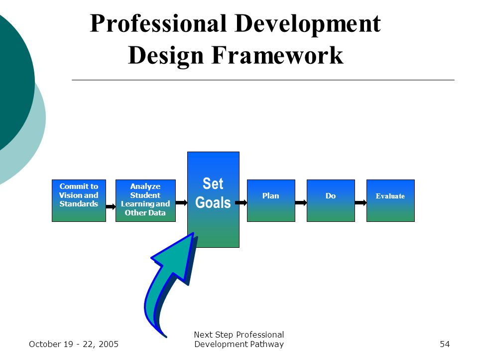 October 19 - 22, 2005 Next Step Professional Development Pathway54 Analyze Student Learning and Other Data Set Goals Plan Do Evaluate Professional Development Design Framework Commit to Vision and Standards