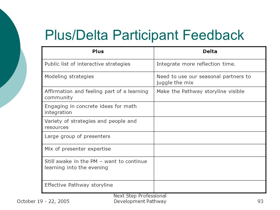 October 19 - 22, 2005 Next Step Professional Development Pathway93 Plus/Delta Participant Feedback PlusDelta Public list of interactive strategiesIntegrate more reflection time.