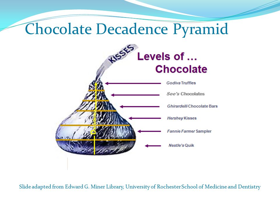 See's Chocolates Slide adapted from Edward G.