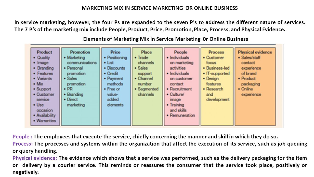 MARKETING MIX IN SERVICE MARKETING OR ONLINE BUSINESS In service marketing, however, the four Ps are expanded to the seven P s to address the different nature of services.