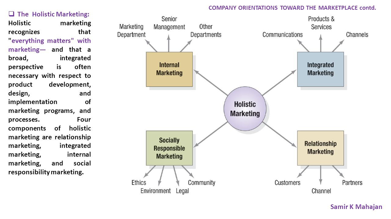  The Holistic Marketing: Holistic marketing recognizes that everything matters with marketing— and that a broad, integrated perspective is often necessary with respect to product development, design, and implementation of marketing programs, and processes.