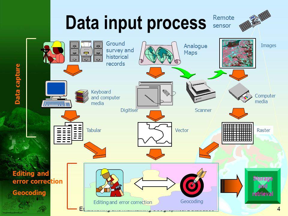 Establishing and Maintaining Geographical Databases14 Image interpretation