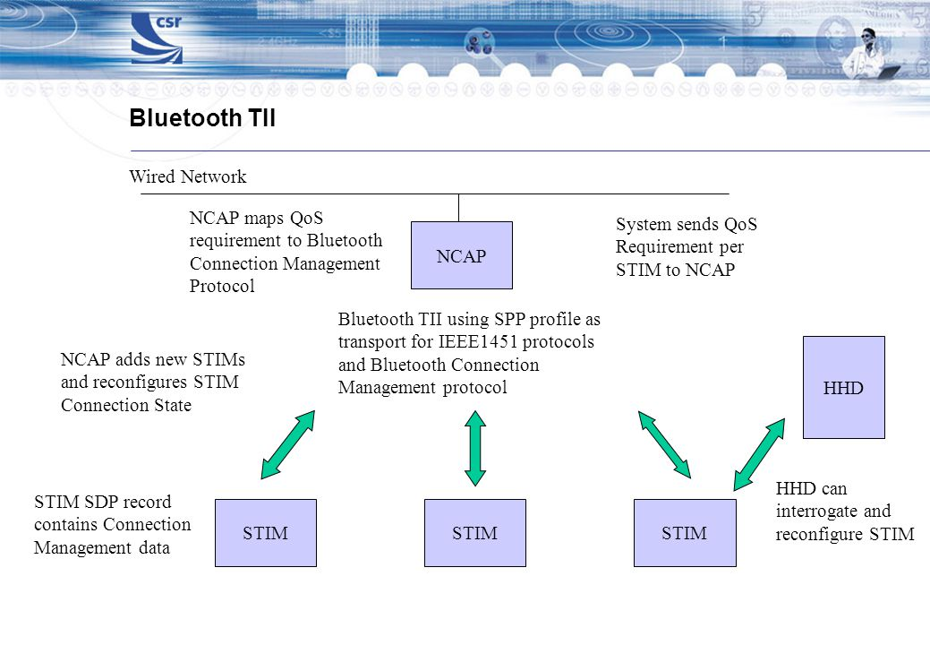 Bluetooth TII NCAP STIM Bluetooth TII using SPP profile as transport for IEEE1451 protocols and Bluetooth Connection Management protocol STIM Wired Network System sends QoS Requirement per STIM to NCAP NCAP maps QoS requirement to Bluetooth Connection Management Protocol STIM SDP record contains Connection Management data NCAP adds new STIMs and reconfigures STIM Connection State HHD HHD can interrogate and reconfigure STIM