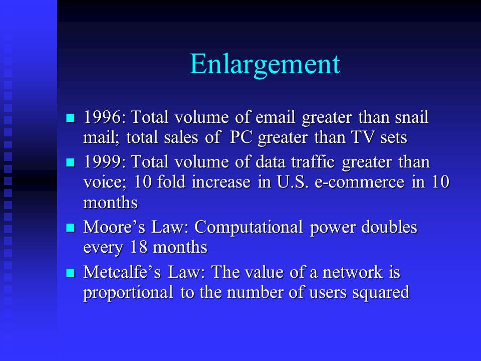 Enlargement n 1996: Total volume of email greater than snail mail; total sales of PC greater than TV sets n 1999: Total volume of data traffic greater than voice; 10 fold increase in U.S.