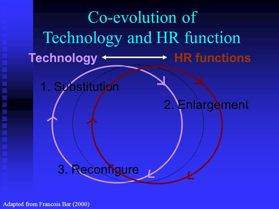Co-evolution of Technology and HR function 1. Substitution 2.