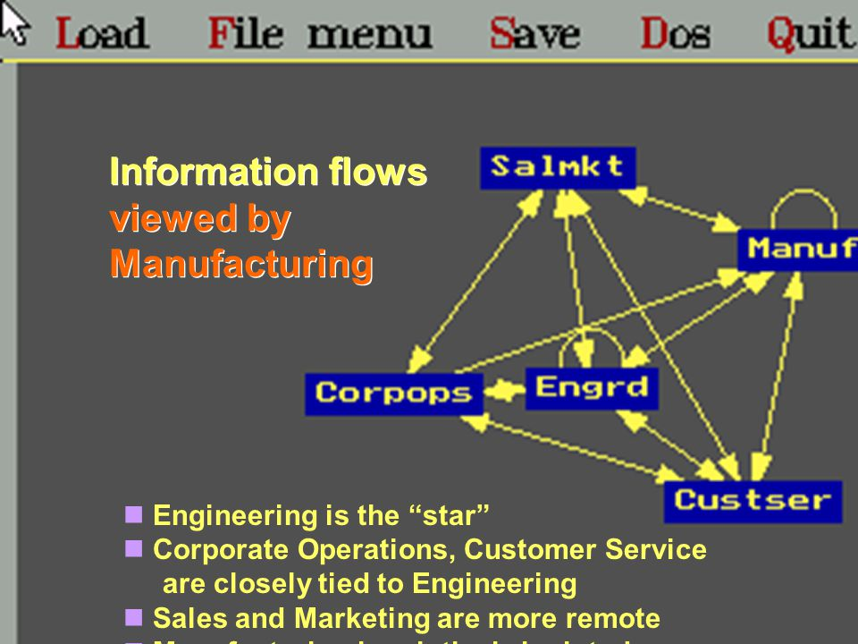Engineering is the star Corporate Operations, Customer Service are closely tied to Engineering Sales and Marketing are more remote Manufacturing is relatively isolated Information flows viewed by Manufacturing