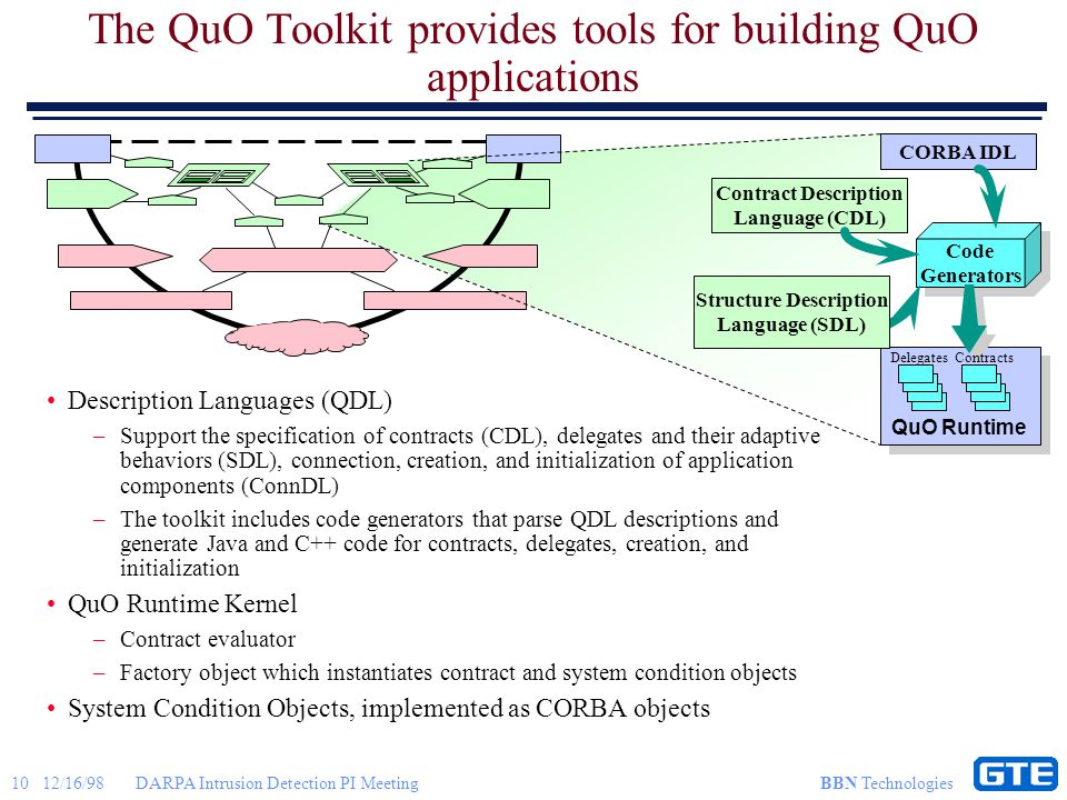 10 12/16/98DARPA Intrusion Detection PI Meeting BBN Technologies The QuO Toolkit provides tools for building QuO applications Description Languages (QDL) –Support the specification of contracts (CDL), delegates and their adaptive behaviors (SDL), connection, creation, and initialization of application components (ConnDL) –The toolkit includes code generators that parse QDL descriptions and generate Java and C++ code for contracts, delegates, creation, and initialization QuO Runtime Kernel –Contract evaluator –Factory object which instantiates contract and system condition objects System Condition Objects, implemented as CORBA objects CORBA IDL Code Generators Code Generators Contract Description Language (CDL) QuO Runtime Structure Description Language (SDL) Delegates Contracts