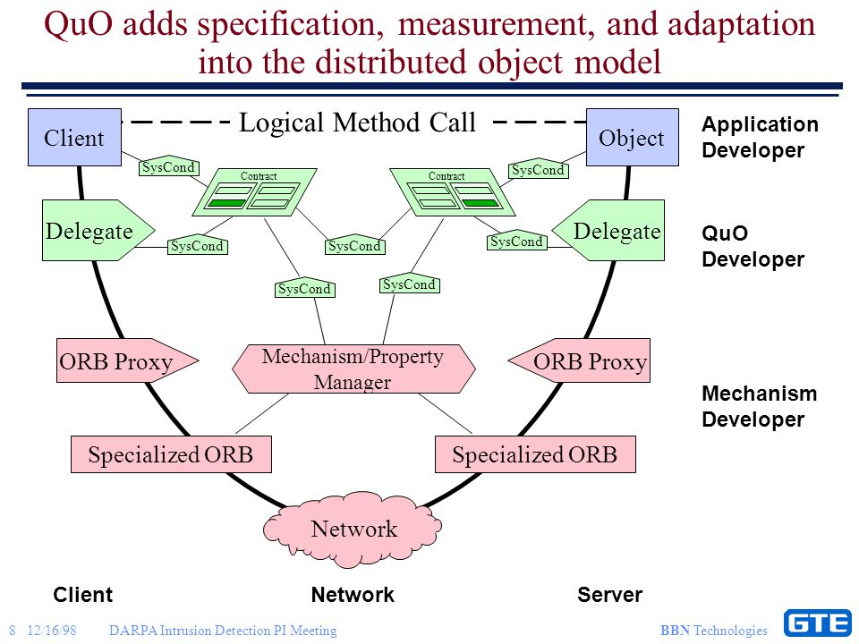 8 12/16/98DARPA Intrusion Detection PI Meeting BBN Technologies QuO adds specification, measurement, and adaptation into the distributed object model ClientNetworkServer Application Developer QuO Developer Mechanism Developer Logical Method Call Client Delegate ORB Proxy Specialized ORB Contract SysCond Object Delegate ORB Proxy Specialized ORB Contract Network Mechanism/Property Manager SysCond