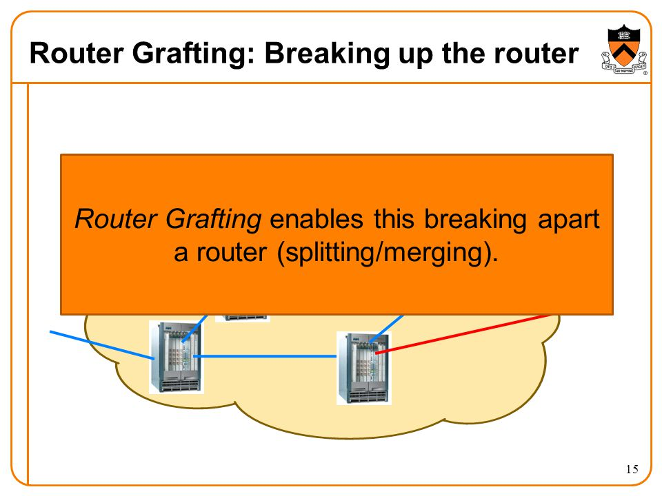 Router Grafting: Breaking up the router 15 Router Grafting enables this breaking apart a router (splitting/merging).