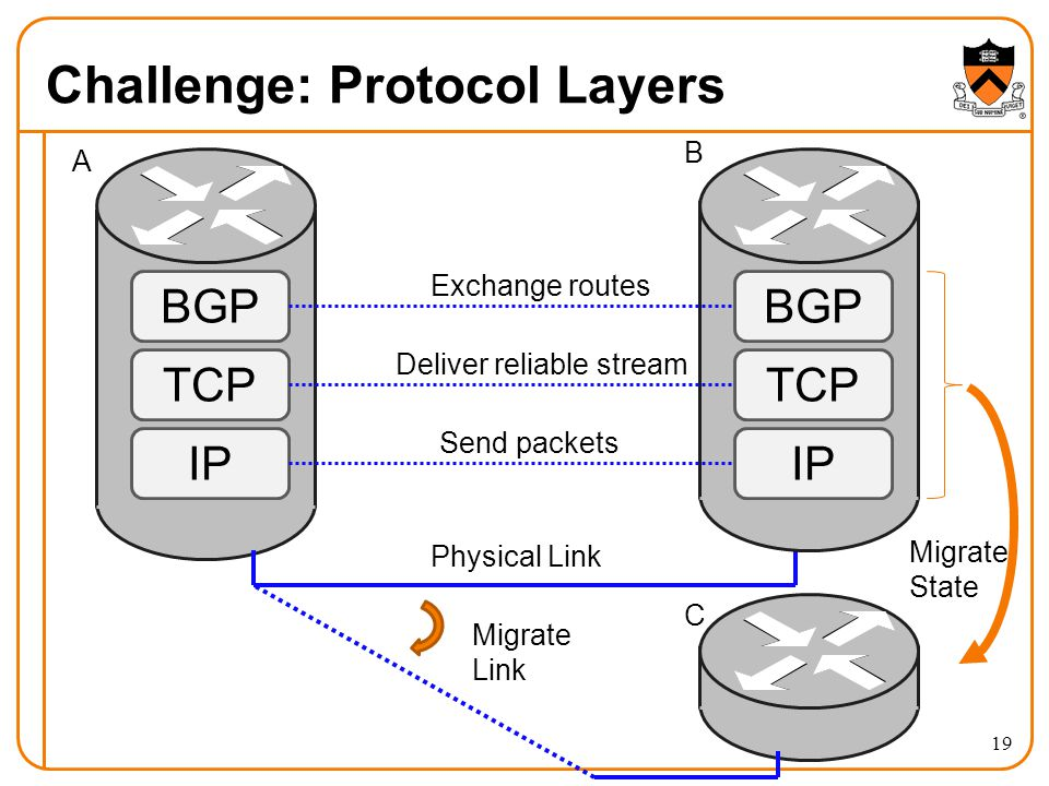 Challenge: Protocol Layers BGP TCP IP BGP TCP IP Migrate Link Migrate State Exchange routes Deliver reliable stream Send packets Physical Link A B C 19