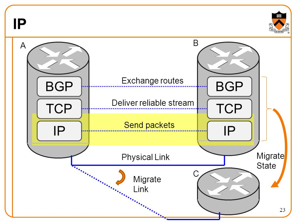 IP BGP TCP IP BGP TCP IP Migrate Link Migrate State Exchange routes Deliver reliable stream Send packets Physical Link A B C 23