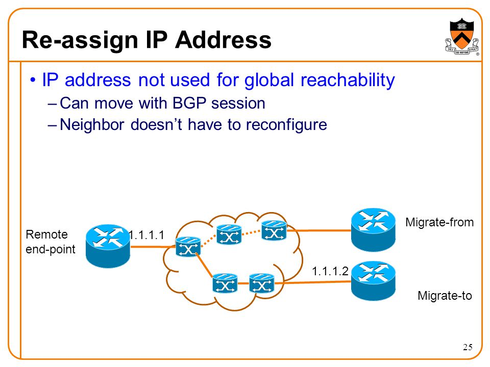 IP address not used for global reachability –Can move with BGP session –Neighbor doesn't have to reconfigure 25 Re-assign IP Address mi Remote end-point Migrate-from Migrate-to 1.1.1.1 1.1.1.2