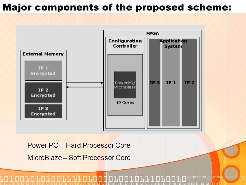 5 Major components of the proposed scheme: Power PC – Hard Processor Core MicroBlaze – Soft Processor Core