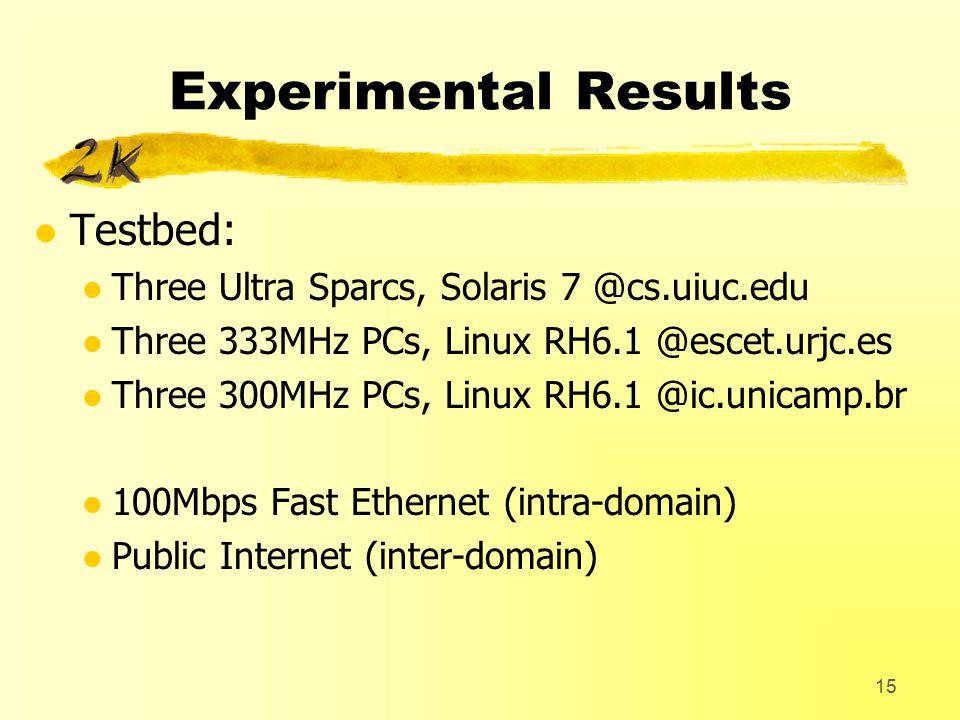 15 Experimental Results l Testbed: l Three Ultra Sparcs, Solaris 7 @cs.uiuc.edu l Three 333MHz PCs, Linux RH6.1 @escet.urjc.es l Three 300MHz PCs, Linux RH6.1 @ic.unicamp.br l 100Mbps Fast Ethernet (intra-domain) l Public Internet (inter-domain)