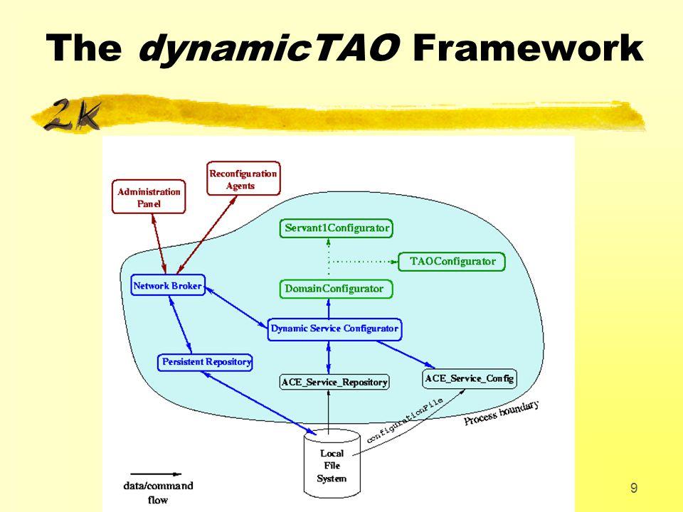 9 The dynamicTAO Framework