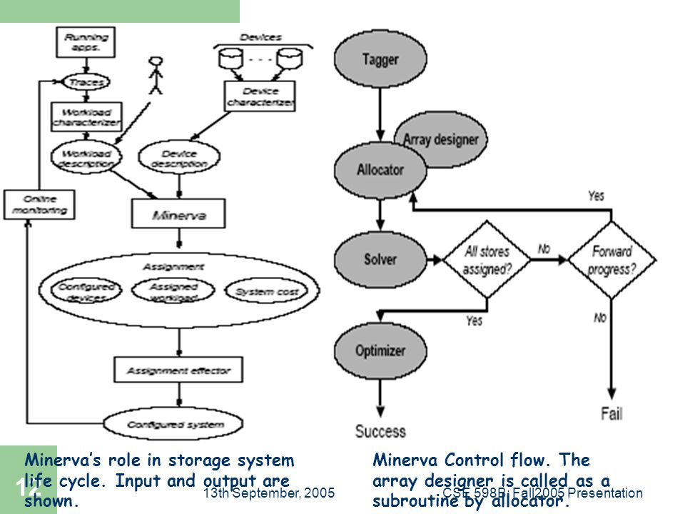 13th September, 2005CSE 598B: Fall2005 Presentation 12 Minerva Control flow.