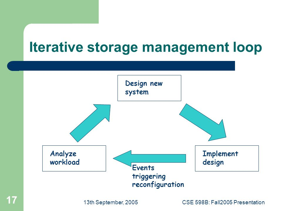 13th September, 2005CSE 598B: Fall2005 Presentation 17 Iterative storage management loop Design new system Implement design Analyze workload Events triggering reconfiguration