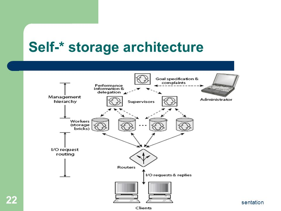 13th September, 2005CSE 598B: Fall2005 Presentation 22 Self-* storage architecture