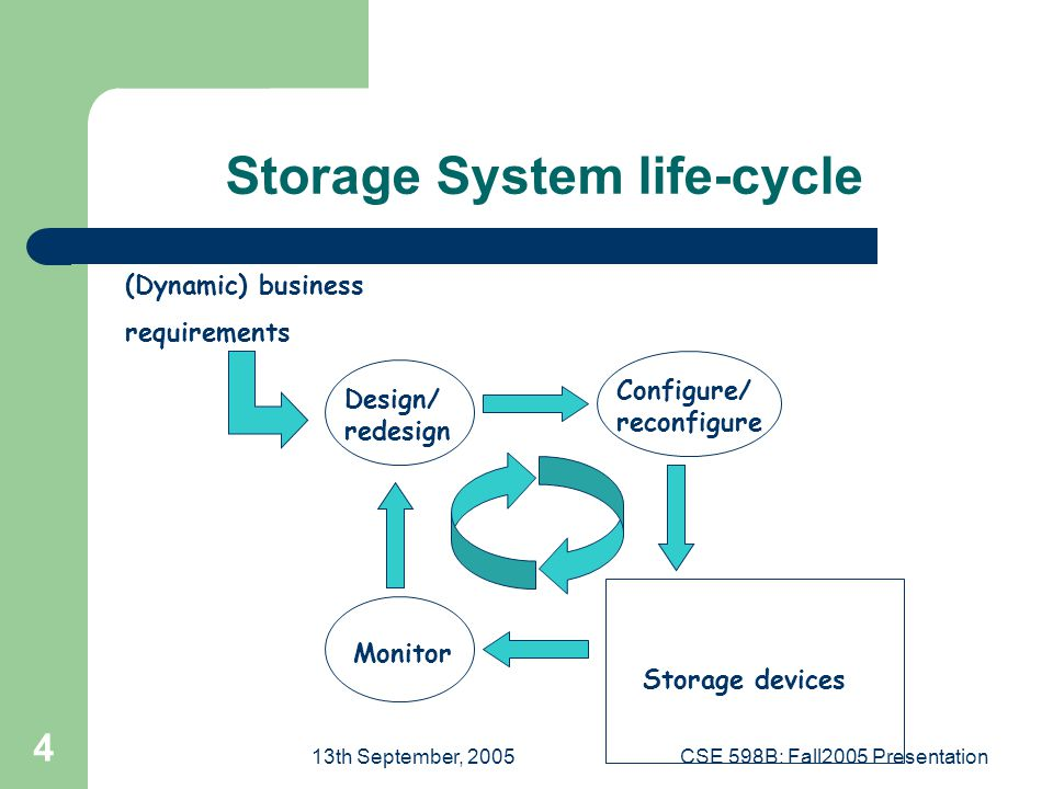 13th September, 2005CSE 598B: Fall2005 Presentation 4 Storage System life-cycle (Dynamic) business requirements Design/ redesign Configure/ reconfigure Monitor Storage devices