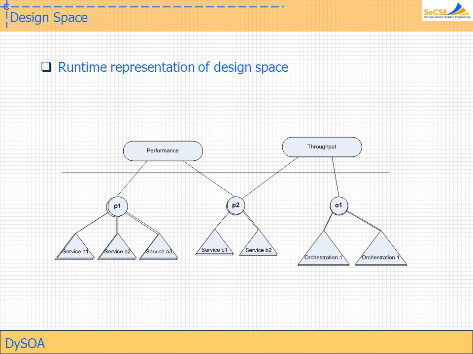 DySOA Design Space  Runtime representation of design space