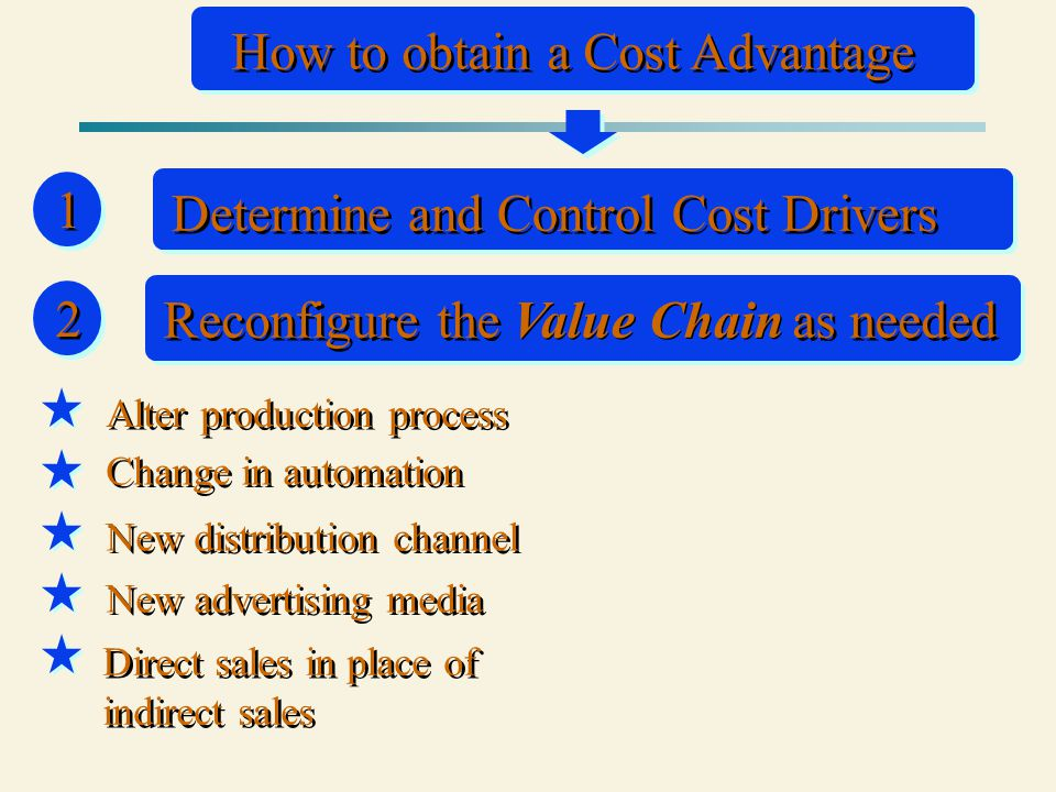 2 2 How to obtain a Cost Advantage 1 1 Determine and Control Cost Drivers Alter production process Change in automation New distribution channel Direct sales in place of indirect sales New advertising media Reconfigure the as needed Value Chain