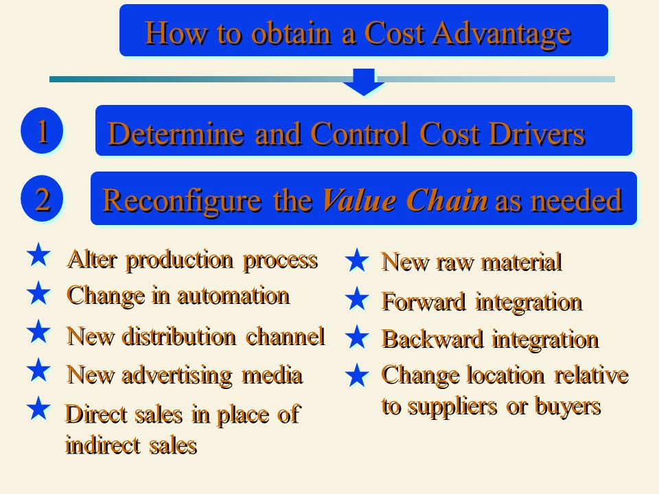 2 2 How to obtain a Cost Advantage 1 1 Determine and Control Cost Drivers Alter production process Change in automation New distribution channel Direct sales in place of indirect sales New raw material New advertising media Backward integration Forward integration Change location relative to suppliers or buyers Reconfigure the as needed Value Chain