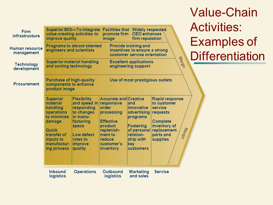 Value-Chain Activities: Examples of Differentiation Facilities that promote firm image Superior MIS—To integrate value-creating activities to improve quality Widely respected CEO enhances firm reputation Provide training and incentives to ensure a strong customer service orientation Programs to attract talented engineers and scientists Excellent applications engineering support Superior material handling and sorting technology Use of most prestigious outletsPurchase of high-quality components to enhance product image Superior material handling operations to minimize damage Quick transfer of inputs to manufactur- ing process Flexibility and speed in responding to changes in manu- facturing specs Low defect rates to improve quality Accurate and responsive order processing Effective product replenish- ment to reduce customer's inventory Creative and innovative advertising programs Fostering of personal relation- ship with key customers Rapid response to customer service requests Complete inventory of replacement parts and supplies Firm infrastructure Human resource management Technology development Procurement Inbound logistics OperationsOutbound logistics Marketing and sales Service