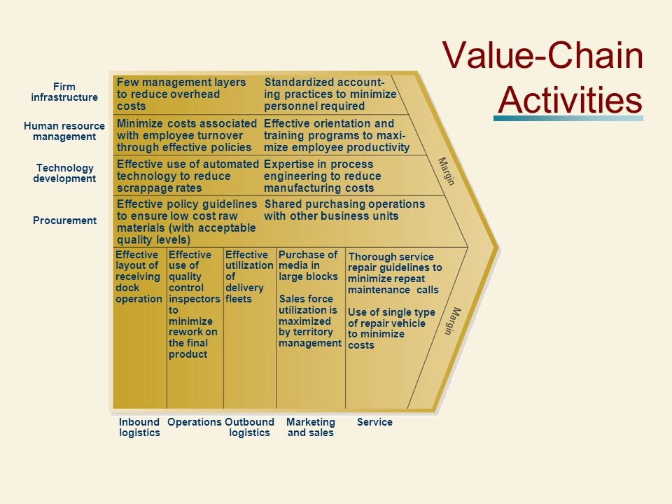 Value-Chain Activities Shared purchasing operations with other business units Effective policy guidelines to ensure low cost raw materials (with acceptable quality levels) Expertise in process engineering to reduce manufacturing costs Effective use of automated technology to reduce scrappage rates Effective orientation and training programs to maxi- mize employee productivity Minimize costs associated with employee turnover through effective policies Standardized account- ing practices to minimize personnel required Few management layers to reduce overhead costs Effective layout of receiving dock operation Effective use of quality control inspectors to minimize rework on the final product Effective utilization of delivery fleets Purchase of media in large blocks Sales force utilization is maximized by territory management Thorough service repair guidelines to minimize repeat maintenance calls Use of single type of repair vehicle to minimize costs Firm infrastructure Human resource management Technology development Procurement Inbound logistics OperationsOutbound logistics Marketing and sales Service