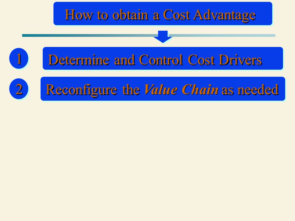 2 2 How to obtain a Cost Advantage 1 1 Determine and Control Cost Drivers Reconfigure the as needed Value Chain