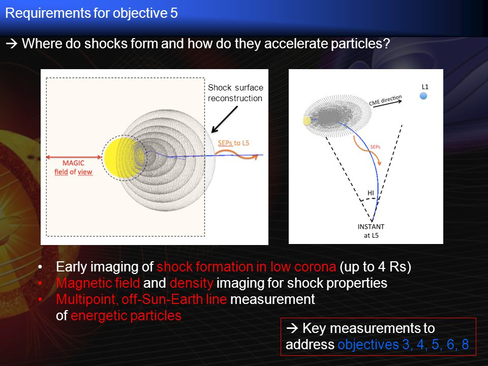 Early imaging of shock formation in low corona (up to 4 Rs) Magnetic field and density imaging for shock properties Multipoint, off-Sun-Earth line measurement of energetic particles Requirements for objective 5  Key measurements to address objectives 3, 4, 5, 6, 8  Where do shocks form and how do they accelerate particles.