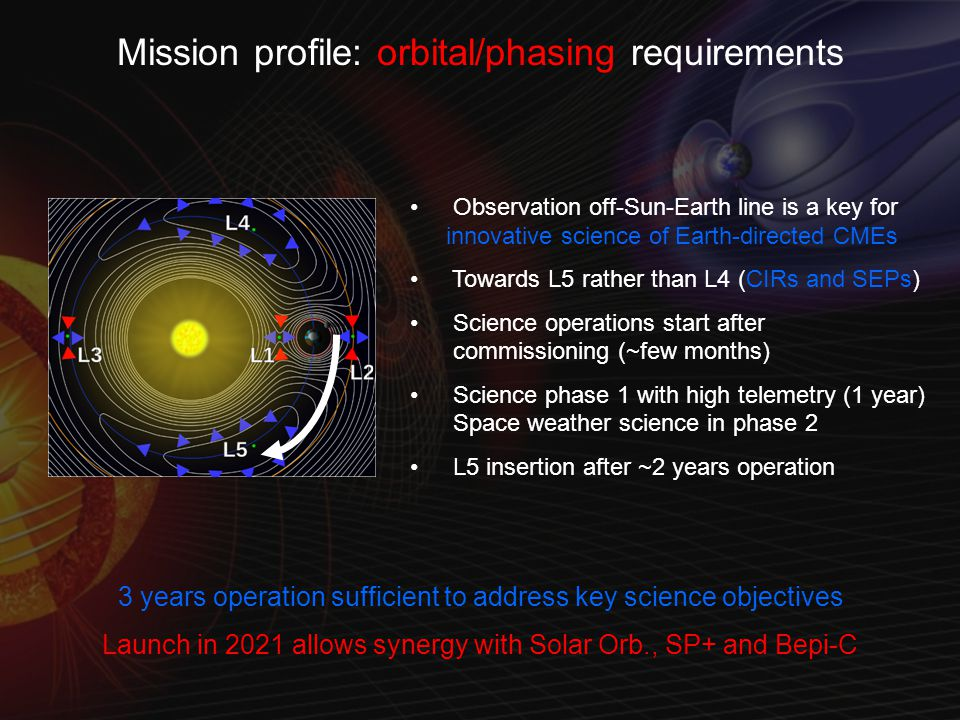 Mission profile: orbital/phasing requirements Observation off-Sun-Earth line is a key for innovative science of Earth-directed CMEs Towards L5 rather than L4 (CIRs and SEPs) Science operations start after commissioning (~few months) Science phase 1 with high telemetry (1 year) Space weather science in phase 2 L5 insertion after ~2 years operation 3 years operation sufficient to address key science objectives Launch in 2021 allows synergy with Solar Orb., SP+ and Bepi-C