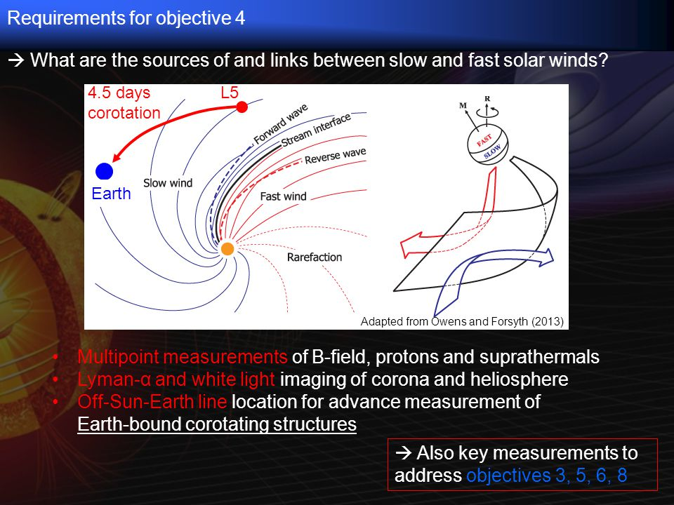  What are the sources of and links between slow and fast solar winds.