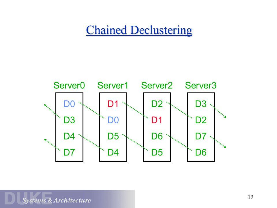 13 Chained Declustering D0 Server0 D3 D4 D7 D1 Server1 D0 D5 D4 D2 Server2 D1 D6 D5 D3 Server3 D2 D7 D6