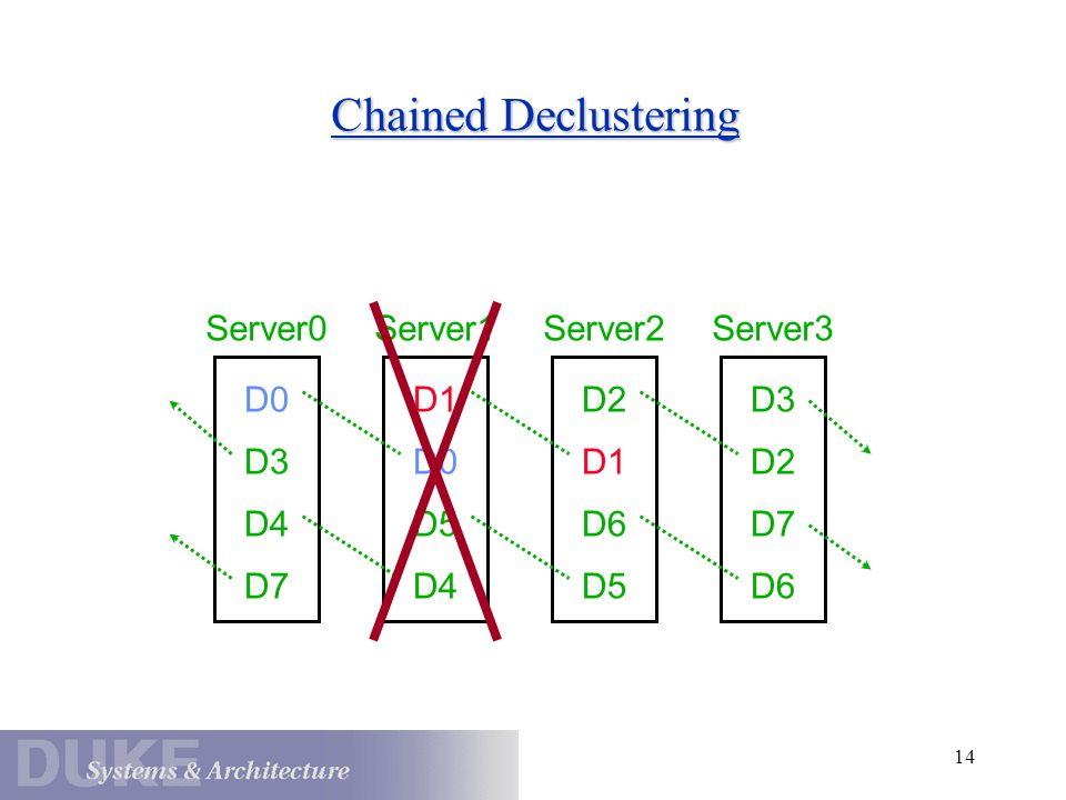 14 Chained Declustering D0 Server0 D3 D4 D7 Server1 D2 Server2 D1 D6 D5 D3 Server3 D2 D7 D6 D1 D0 D5 D4