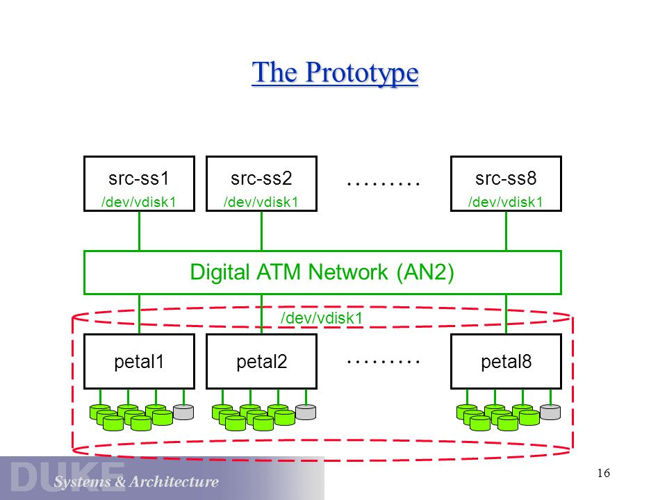 16 The Prototype src-ss1 Digital ATM Network (AN2) src-ss2 src-ss8 petal1petal2 petal8 /dev/vdisk1 ………