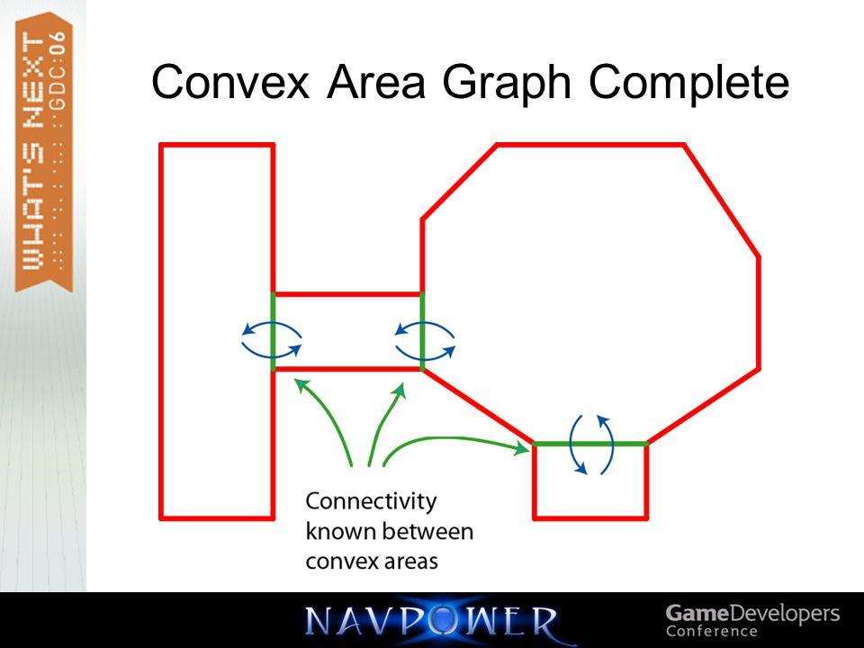 Convex Area Graph Complete
