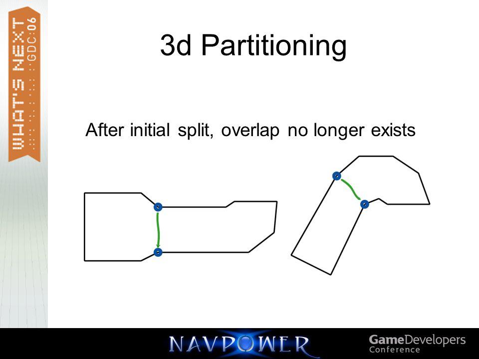 After initial split, overlap no longer exists