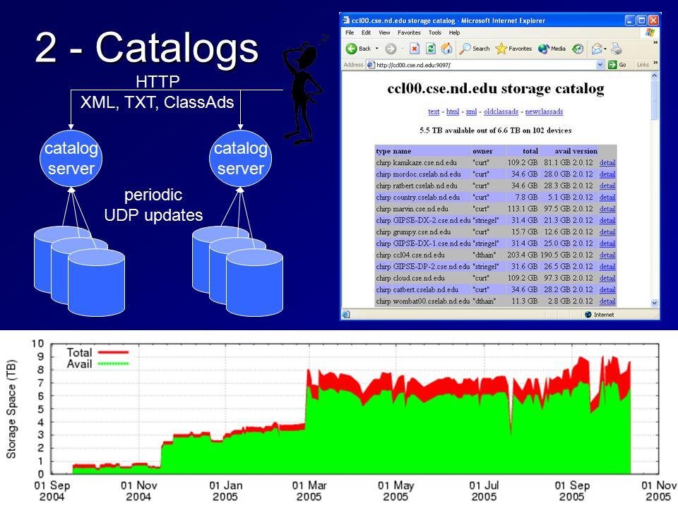 2 - Catalogs catalog server catalog server periodic UDP updates HTTP XML, TXT, ClassAds