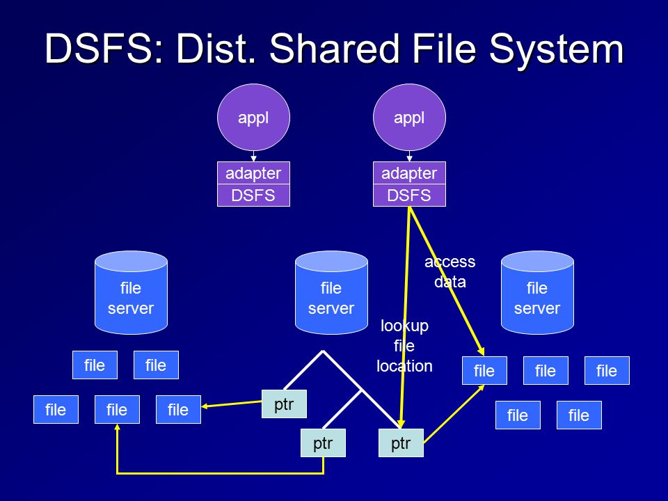 ptr DSFS: Dist. Shared File System file server appl file server file server file adapter DSFS lookup file location access data