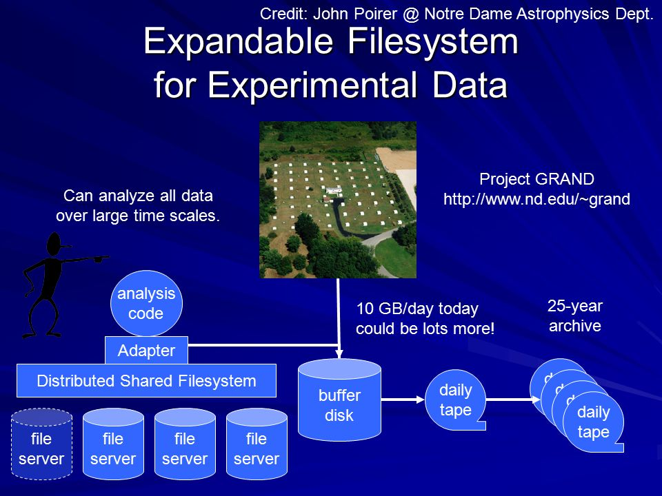Expandable Filesystem for Experimental Data Credit: John Poirer @ Notre Dame Astrophysics Dept.