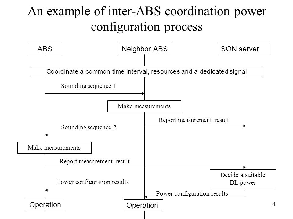 4 An example of inter-ABS coordination power configuration process ABSNeighbor ABSSON server Coordinate a common time interval, resources and a dedica