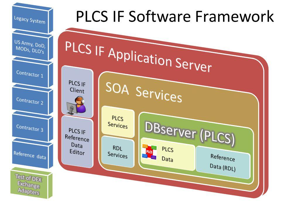 PLCS IF Software Framework