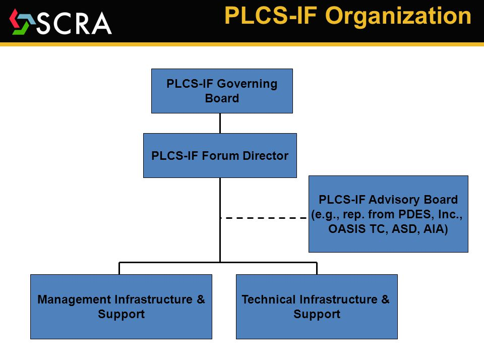 PLCS-IF Key Roles  Governing Board – Made up of key stakeholders; provides strategic guidance and operational direction to the forum  Forum Director – Responsible for organizing and facilitating the testing activities of the forum, and internal and external communication and marketing  Advisory Board – Provides tactical advice and recommendations to the forum; source of requirements and scenarios;  Management Infrastructure and Support  Supports Forum Director by providing program cost and schedule reports  Provides day to day support to the Forum Director  Technical Infrastructure and Support  Development and maintenance of testing tools and infrastructure  Data model expert to provide guidance to implementors