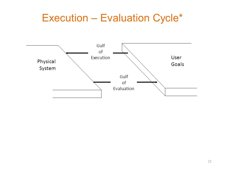 Execution – Evaluation Cycle* 21 User Goals Physical System Gulf of Execution Gulf of Evaluation